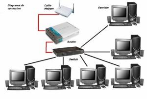 Instalacion-de-Redes